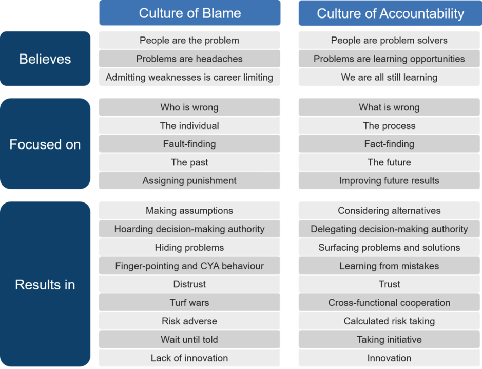 The Power Of Culture Vs Strategy; A Closer Look